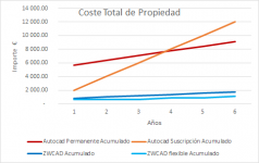 comparacion coste zwcad vs autocad