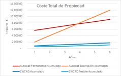 comparacion coste zwcad vs autocad
