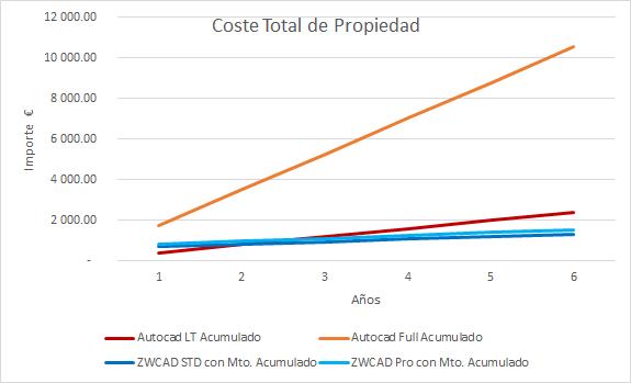Comparación coste de propiedad Autocad vs ZWCAD
